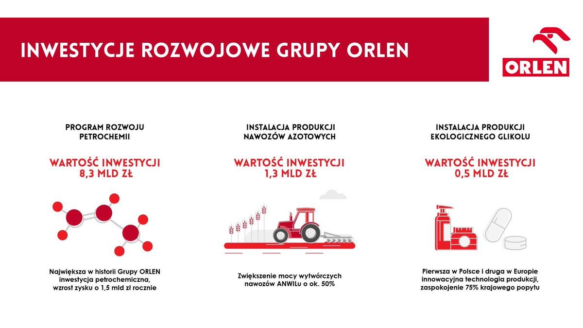 Większe zyski @PKN_ORLEN oznaczają też rosnące nakłady na inwestycje. Dzięki nim możemy realizować ambitne plany rozwojowe, takie jak największy w historii Konernu program rozwoju petrochemii, rozszerzający naszą ofertę o zaawansowane, wysokomarżowe produkty. #MyślącPolska