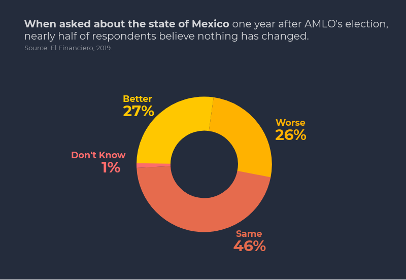"How do Mexican survey respondents believe the country is faring one year after AMLO's election? Most believe nothing has changed.  Hear more analysis of AMLO's performance one year after his election at our event, ""AMLO & The Fourth Transformation"" http://bit.ly/2IQMUmx"
