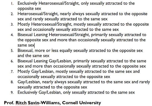 9 point #sexuality scale from Cornell Uni. Updates now outdated #Kinsey scale. I'm 8, James was 9. Where are you? http://www.thecloudsstillhang.com #Grindr #LGBT #books #bookboost #biography #amwriting #amreading #malerape #PTSD #comingofage #comingout
