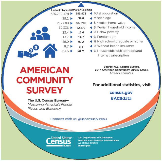 U S  Census Bureau on Twitter: