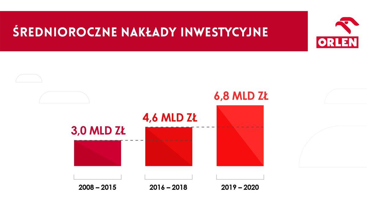 Polska gospodarka rośnie także dzięki inwestycjom. W ostatnich latach znacząco zwiększyliśmy nakłady rozwojowe @PKN_ORLEN, tak by budować silną pozycję Koncernu w długiej perspektywie #MyślącPolska
