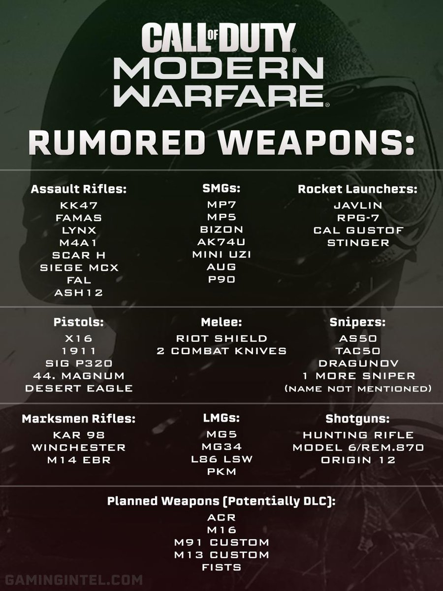 RUMORED Call of Duty Modern Warfare weapons, courtesy of YouTube/TheGamingRevolution. 👀*Some of these weapons and names can be subject to change prior to #ModernWarfare launch.