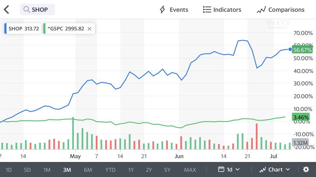96409e70 #shopify #shop $SPY #StocksToTrade #stockstowatch #stocks #TradingView  #stockmarkets #investing #WallStreet #trading $DIA $QQQ $IWM  $SPXpic.twitter.com/ ...