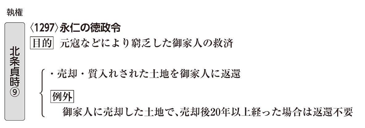 Avainsana #永仁の徳政令 Twitterissä