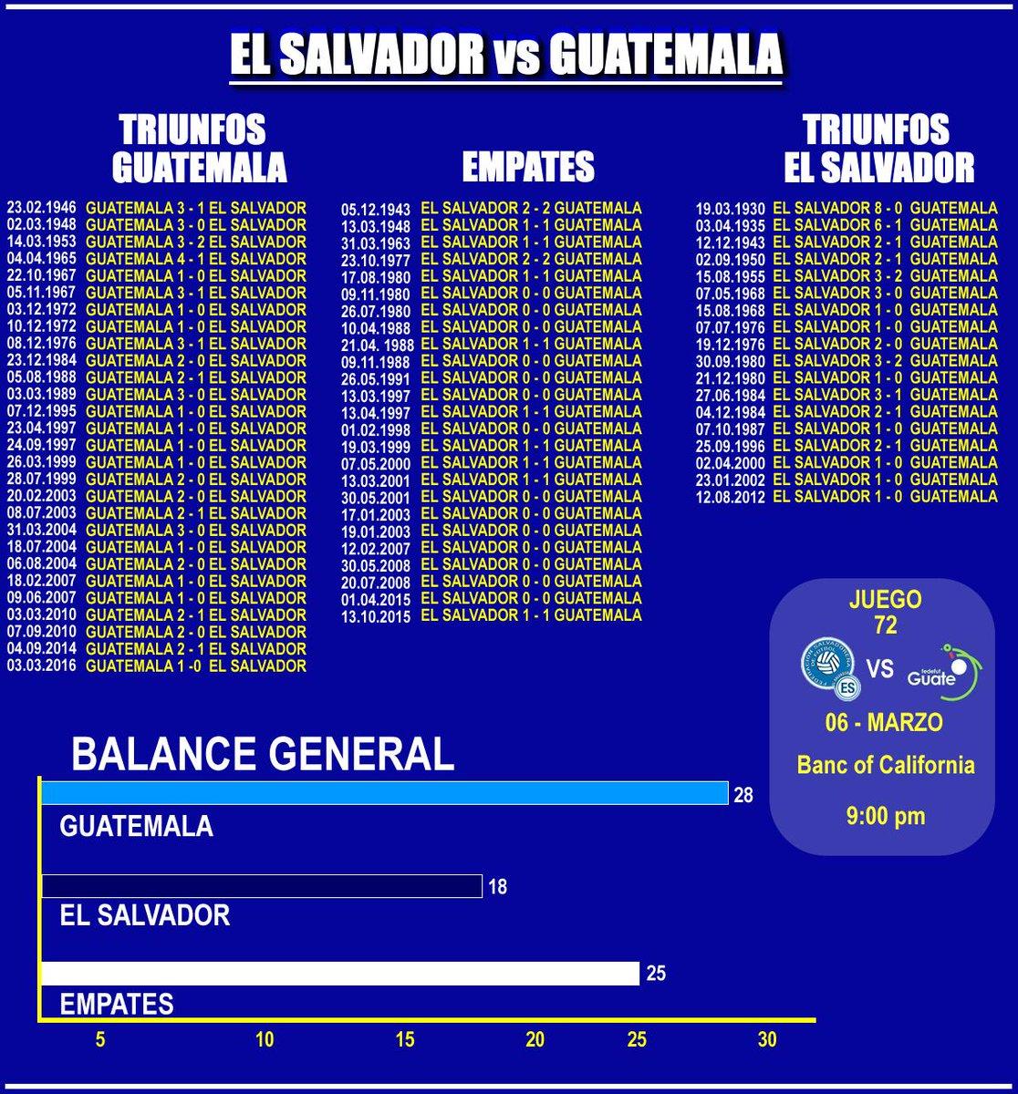 Juego amistoso contra Guatemala el miercoles 6 de marzo del 2019. D0-p5jzXQAAitM9