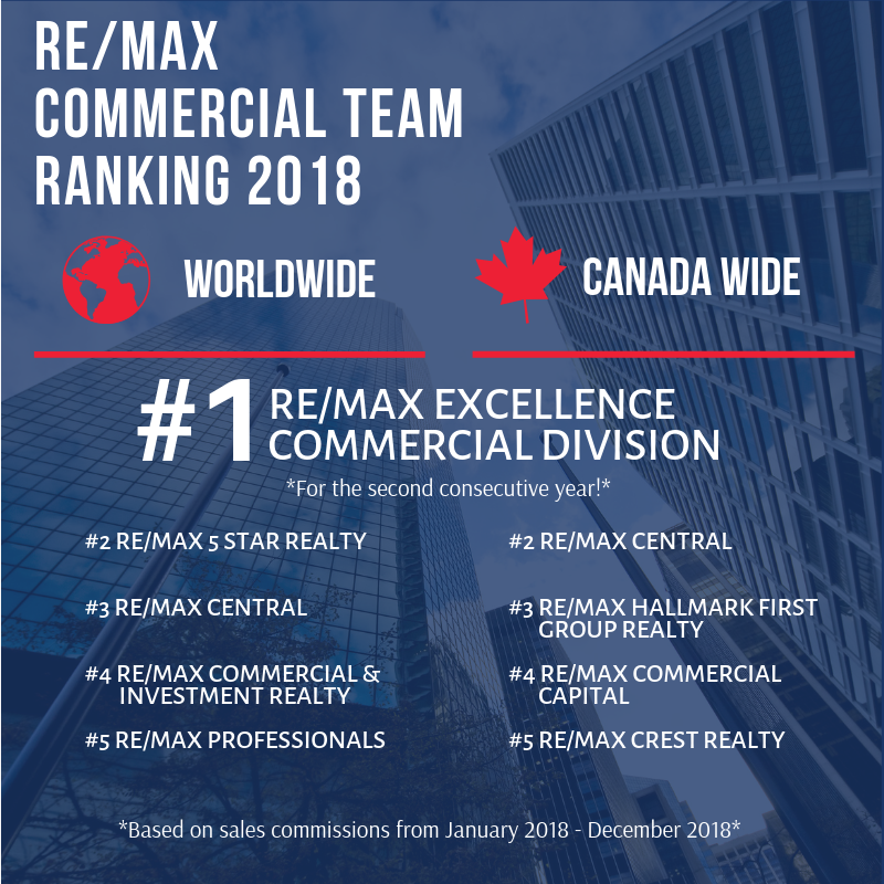 remaxcommercial hashtag on Twitter