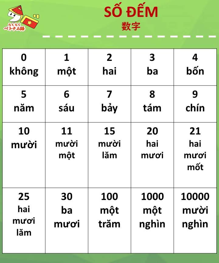 ベトナム 語 こんにちは
