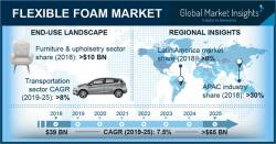 Flexible Foam Market: What Will Be The Future Growth Opportunities 2025 @covestro @BASF   https://bit.ly/2C2t0Be  #FlexibleFoam #Flexible #Foam #Market #research #industrial #business #ChemicalGrowth #Chemicaltrends #ChemicalIndustry #chemicalBusiness #trends #innovation #futurepic.twitter.com/pHT8Mj39KO