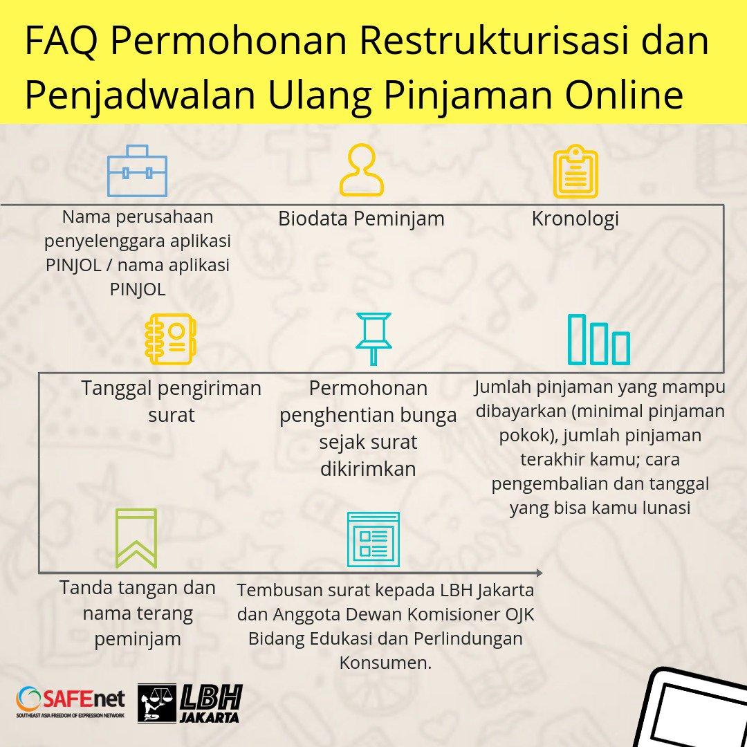 Waspadai Pinjaman Online Ini Pesan Lbh Buat Masyarakat