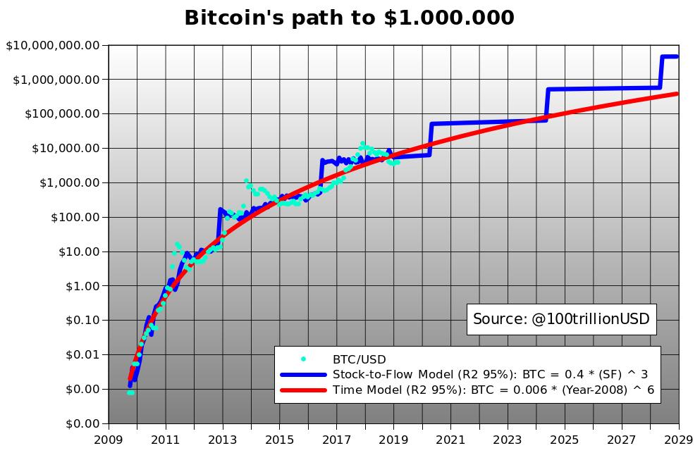 Bildergebnis für stock to flow bitcoin