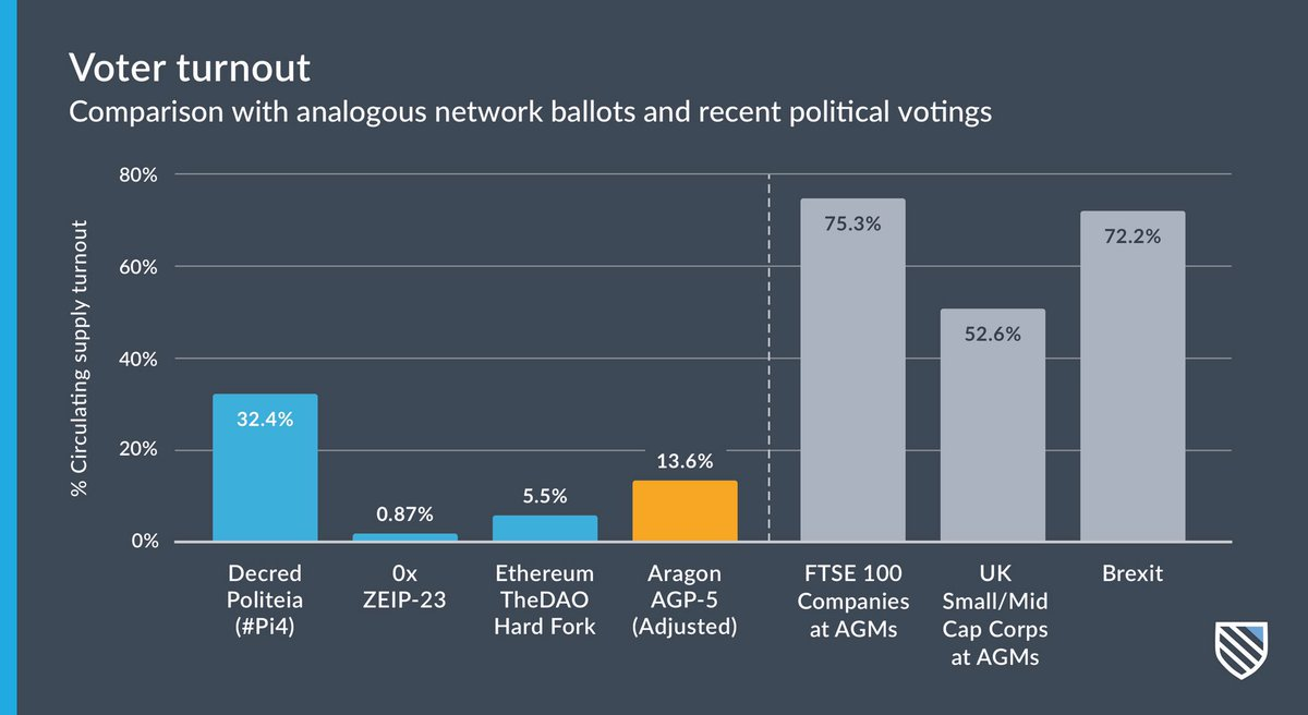 2/ While 9.3% of the circulating ANT supply took part in the ballot (~$1.6M in economic interest), just 0.3% of the total holders (60 out of >20k addresses) voted