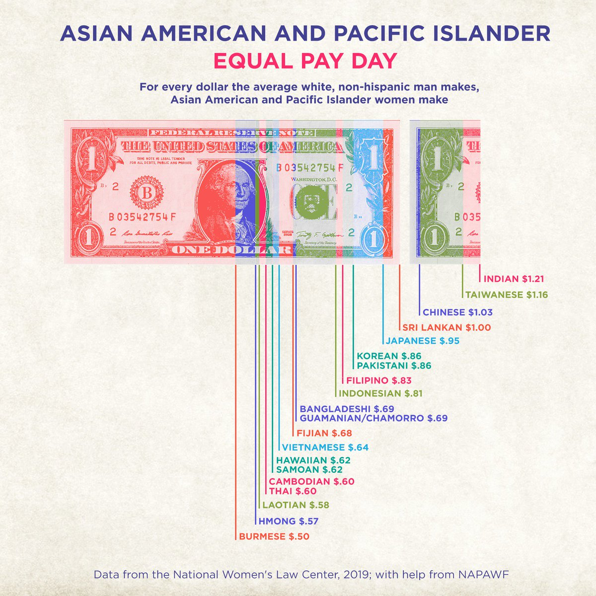 In the fight for equity, we must ALL demand equal pay for our Asian American, Native Hawaiian and Pacific Islander sisters. #AAPIEqualPay