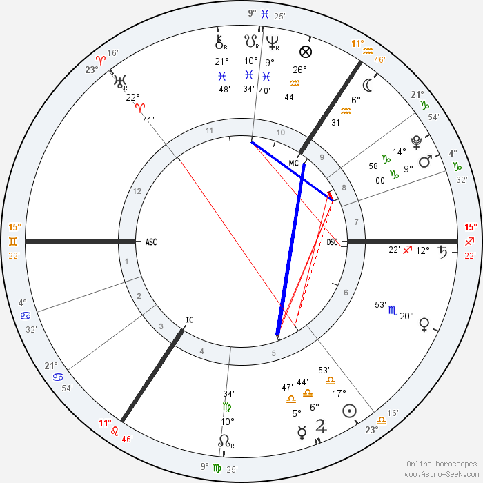 Astro Seek Birth Chart Calculator - Petr9 astro seek com
