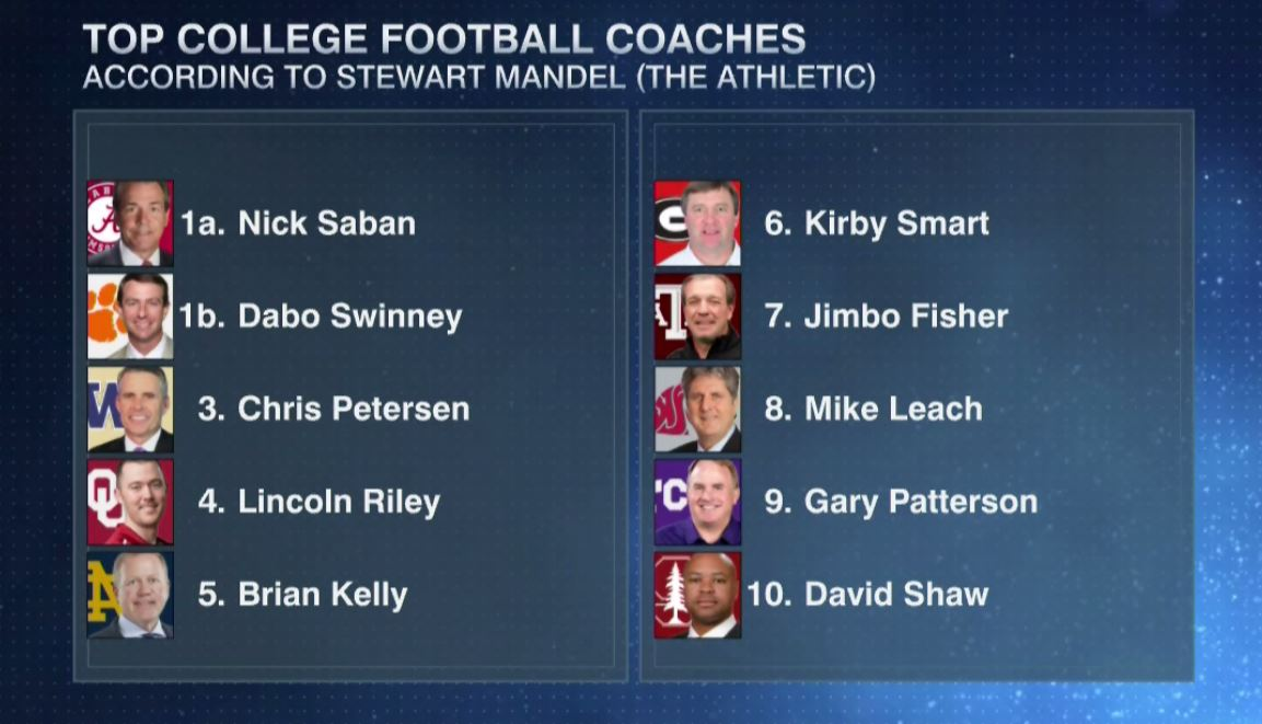 NEXT:  @slmandel joins the show to talk about his Top 25 of #CFB Coaches.   Here's the top 10: