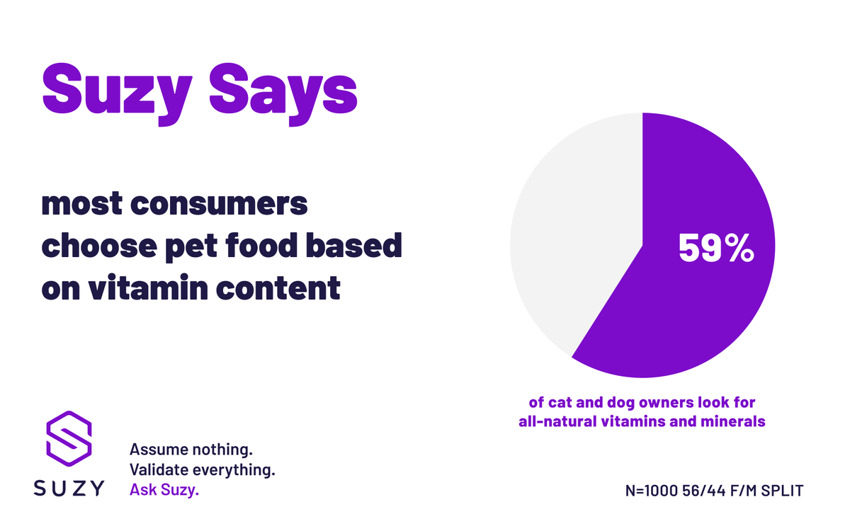 0ea352c32665c What do your consumers look for when they shop for pet food  Find out with  real-time insights at Suzy  https   suzy.com suzysays natural-pet-food … ...