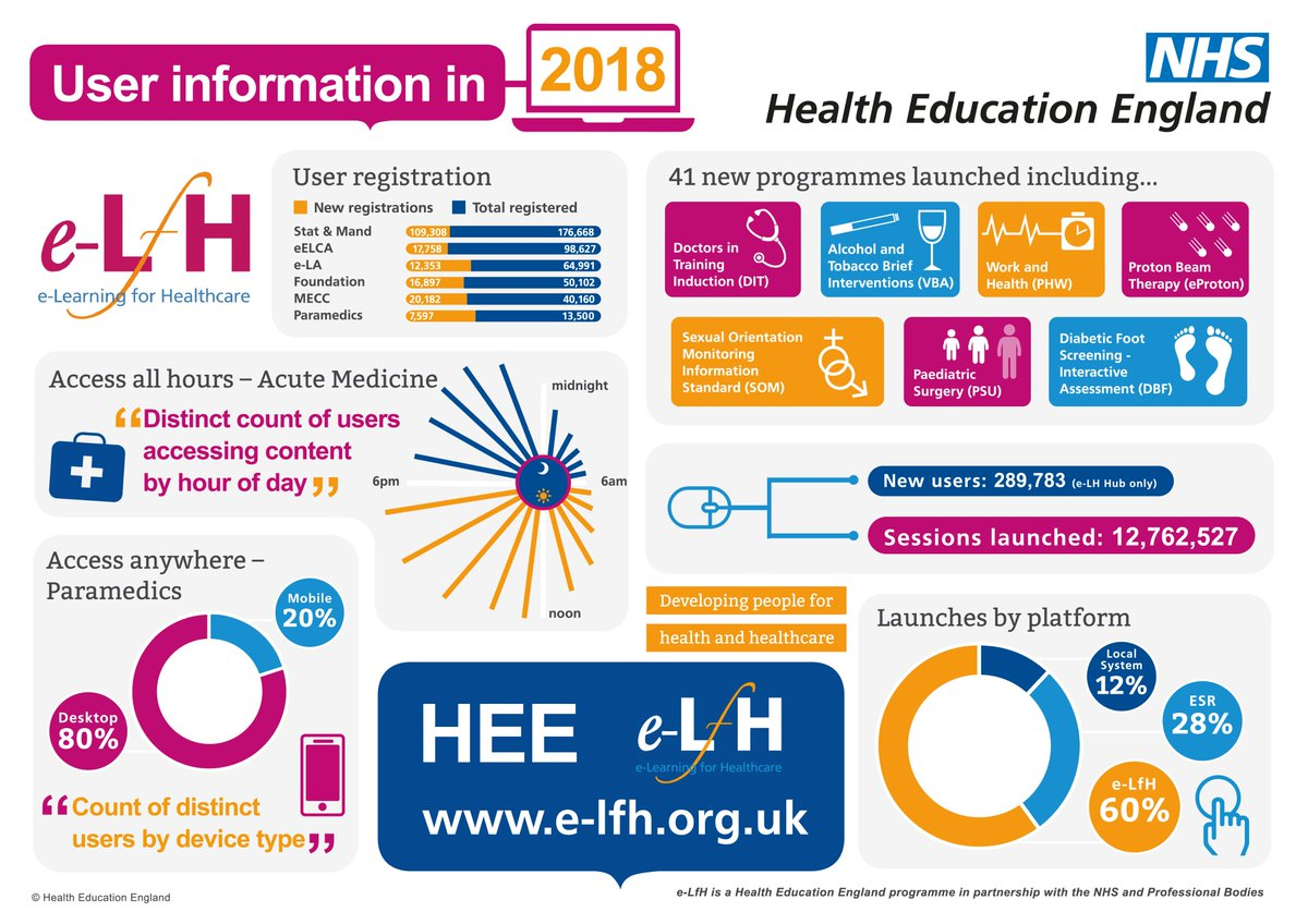 be84fb30f NHS HEE TEL Programme on Twitter: