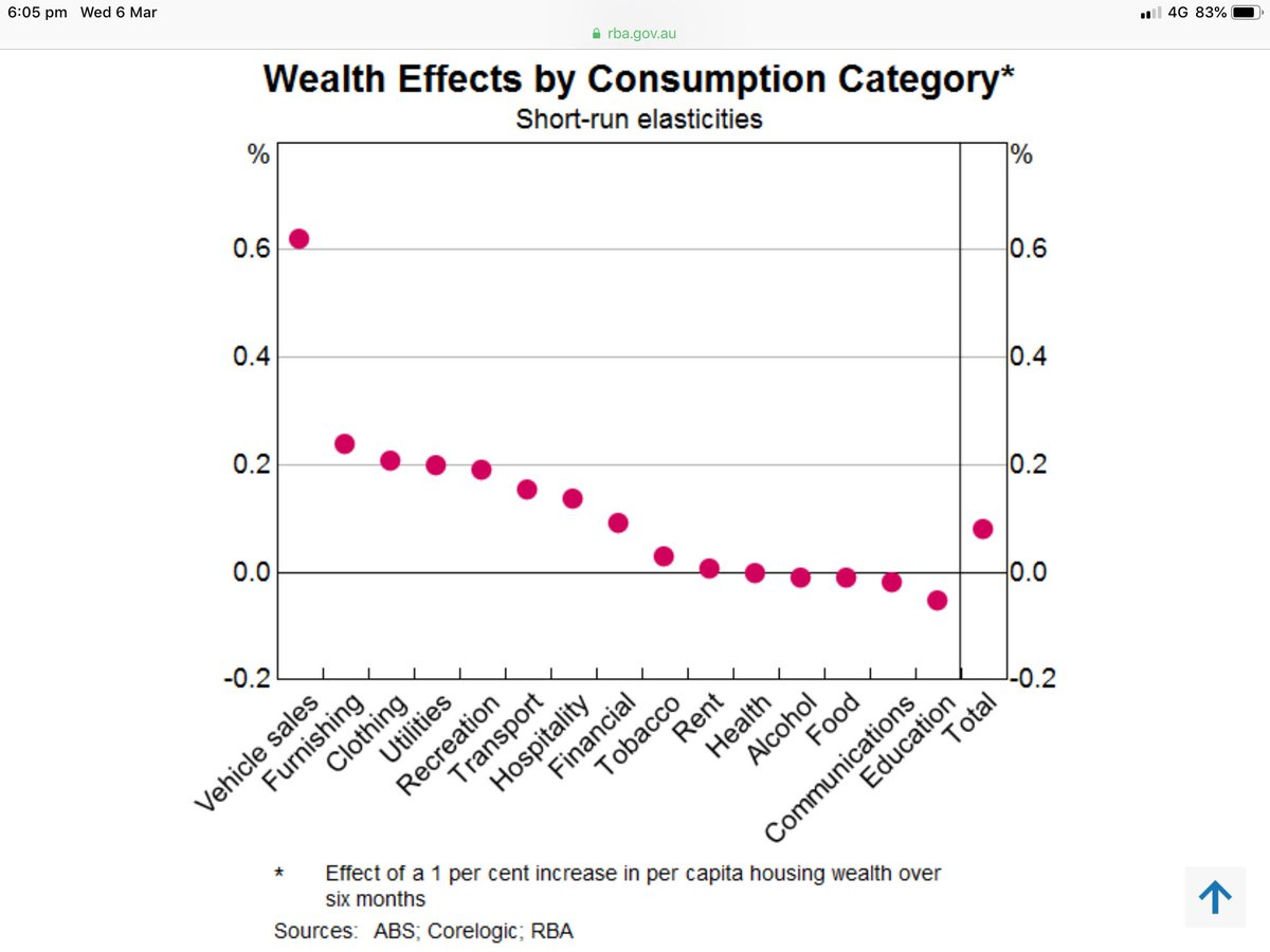 a7a5484fa1e RBA estimating a 10% rise in housing net wealth raises consumption by 0.75  to 1.5%. Car sales, furnishing, clothing etc most vulnerable as prices ...