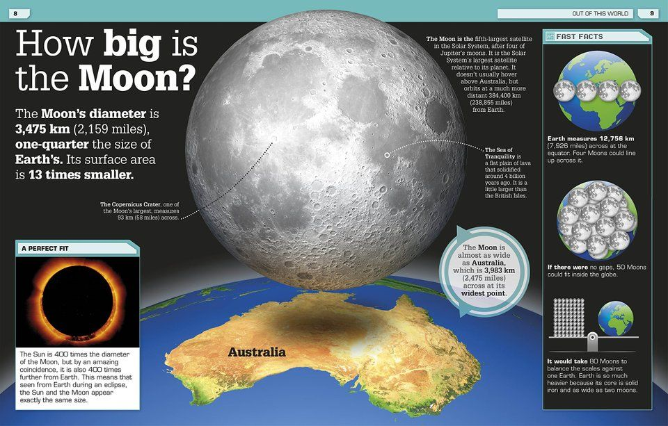 how big is the moon - 960×613