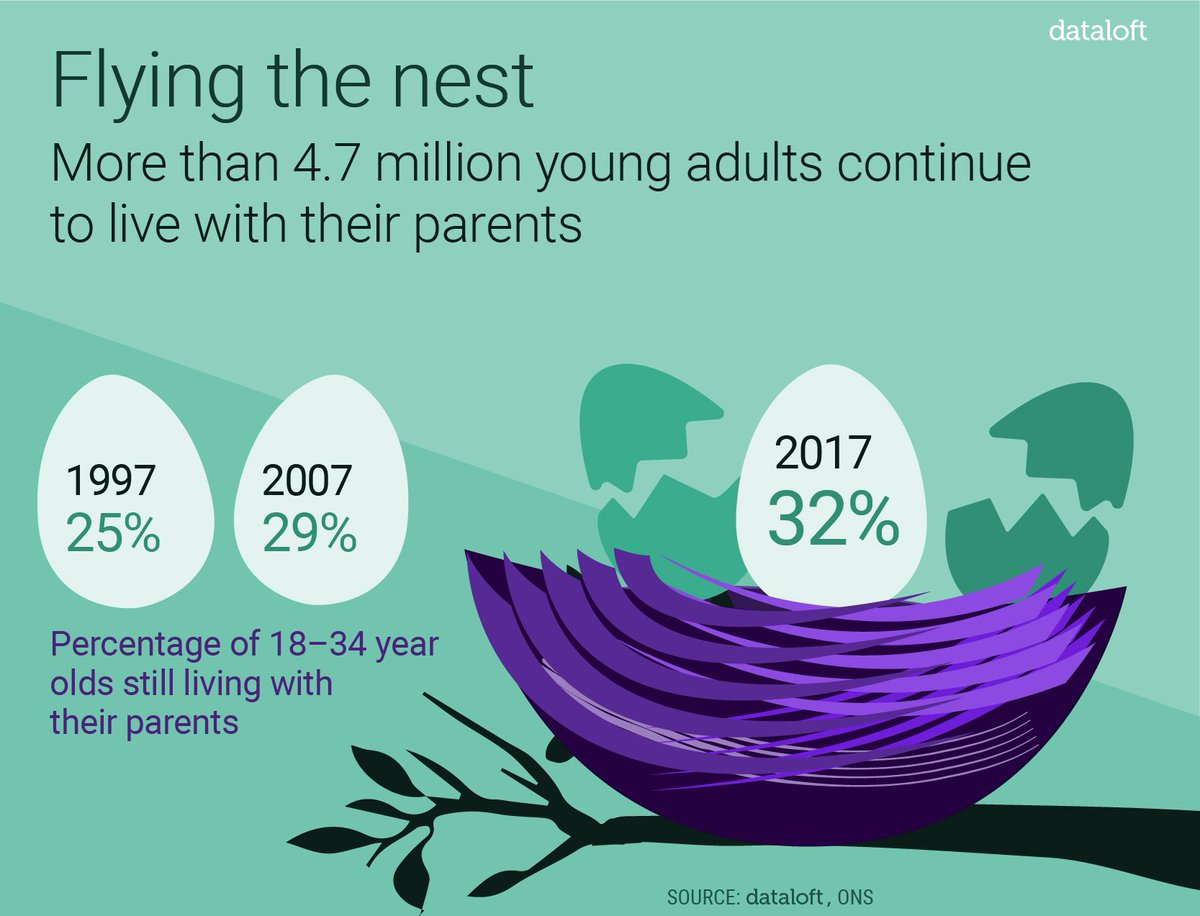 Almost a third of 18-34's living at home