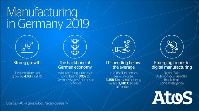 #Industrie40 ist Pflicht! #Manufacturing ist das Rückgrat der deutschen Wirtschaft. Smart, #dig...