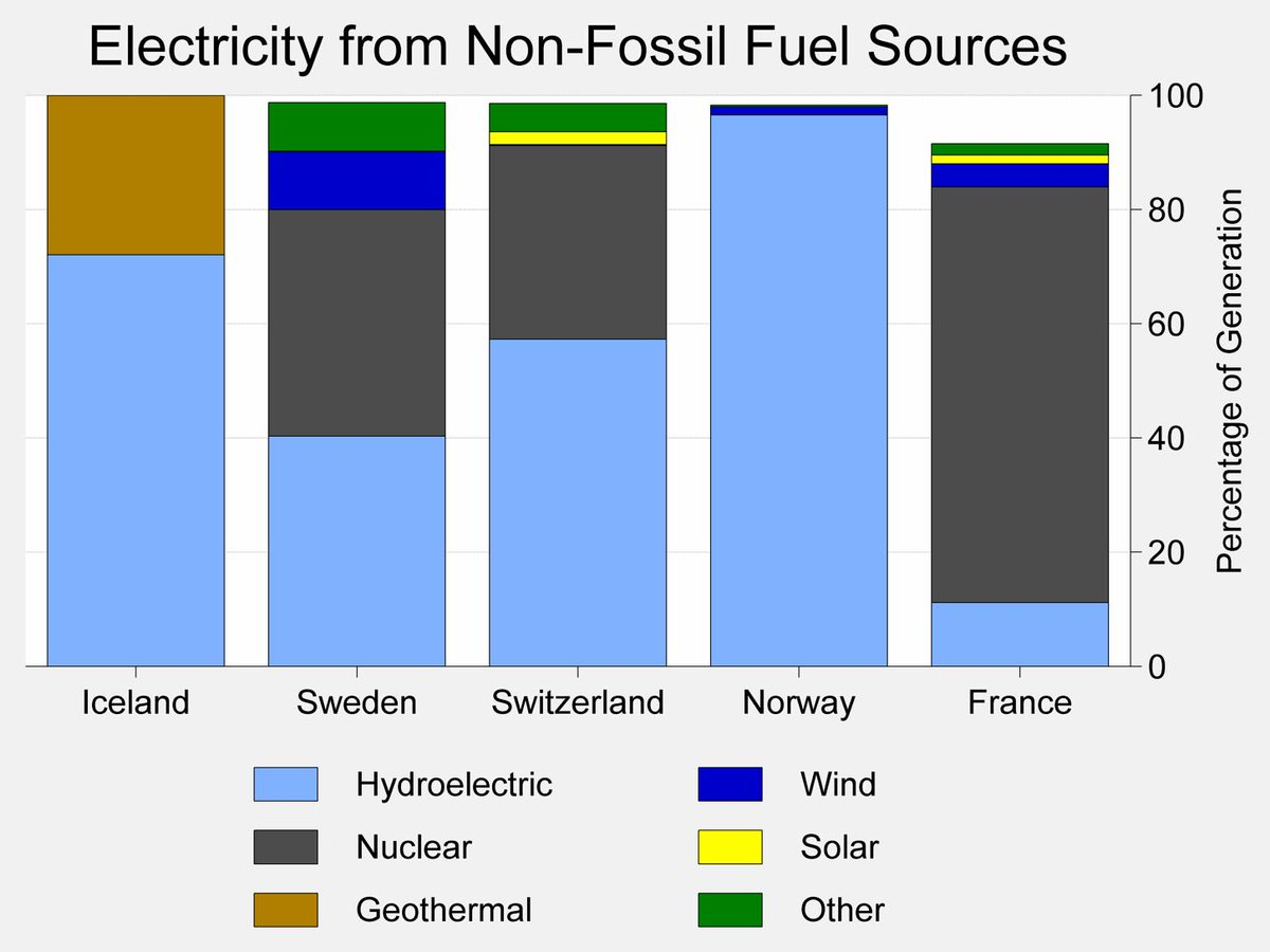 As of 2016, there are only 5 advanced economies that generate at least 90% of their electricity without burning fossil fuels.  All five use hydro and/or nuclear power to supply at least 70% of their electrical needs. <br>http://pic.twitter.com/QFDoSnvrsV