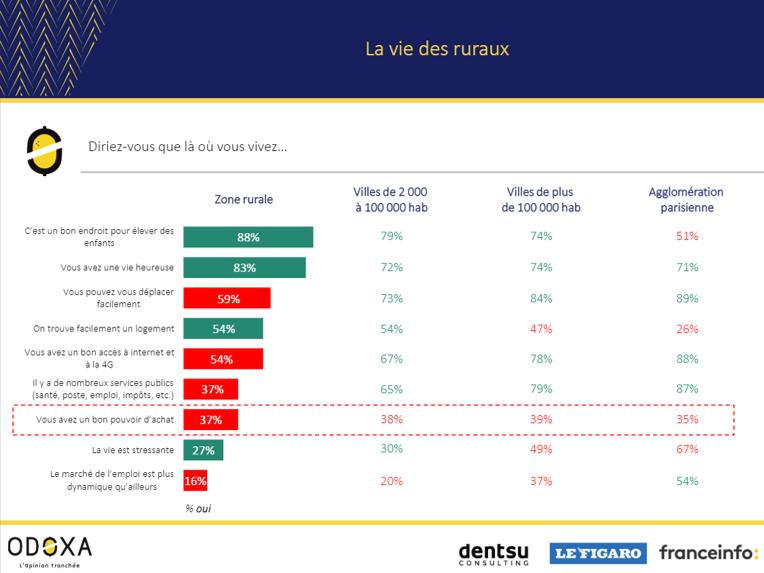 ➡️Vaut-il mieux être un Français des villes ou un Français des champs ? Cela se discute… 🔎📊Tous les résultats de notre @OdoxaSondages avec @dentsuaegisFR  pour @Le_Figaro @franceinfo ici https://bit.ly/2GEykOS