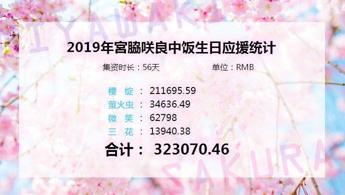 Thank you everyone! We are the best! C-fans love Miyawaki Sakura! We broke the birthday fundraising record among all the 4th and 5the girlgroup!Let's celebrate this!#sakumail #さくのき #sakunoki #MiyawakiSakura #宮脇咲良<br>http://pic.twitter.com/bpIZOe0RUR