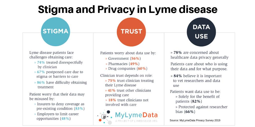test Twitter Media - Lyme disease patients (67%) have postponed or avoided medical treatment due to discrimination, disrespect or difficulty obtaining care. #MyLymeData #LymeDisease https://t.co/Ytok5v5oZl https://t.co/Sfs03xw5Ps