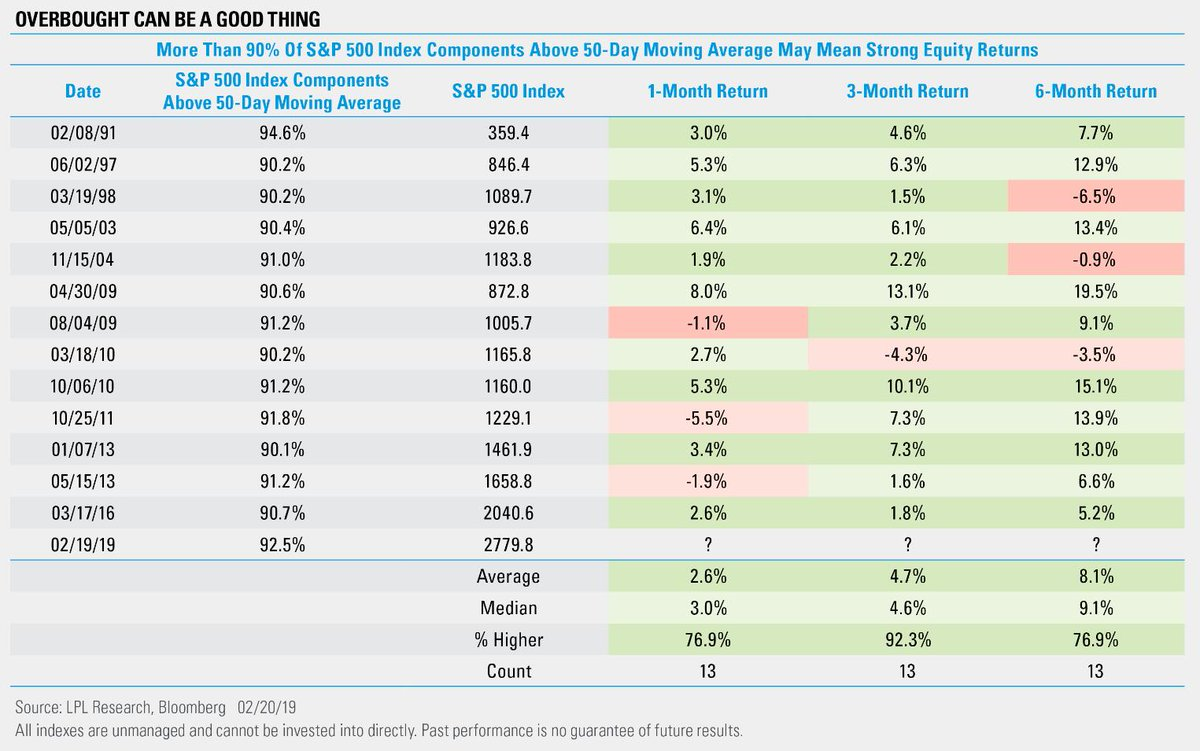 90% of S&P 500 components are above their 50-day MA, historically overbought.  The good news?  Happened 13 other times since 1990 and the S&P 500 has been higher 3 months later 12 of 13 times ....    https://t.co/19IrUHWyYv