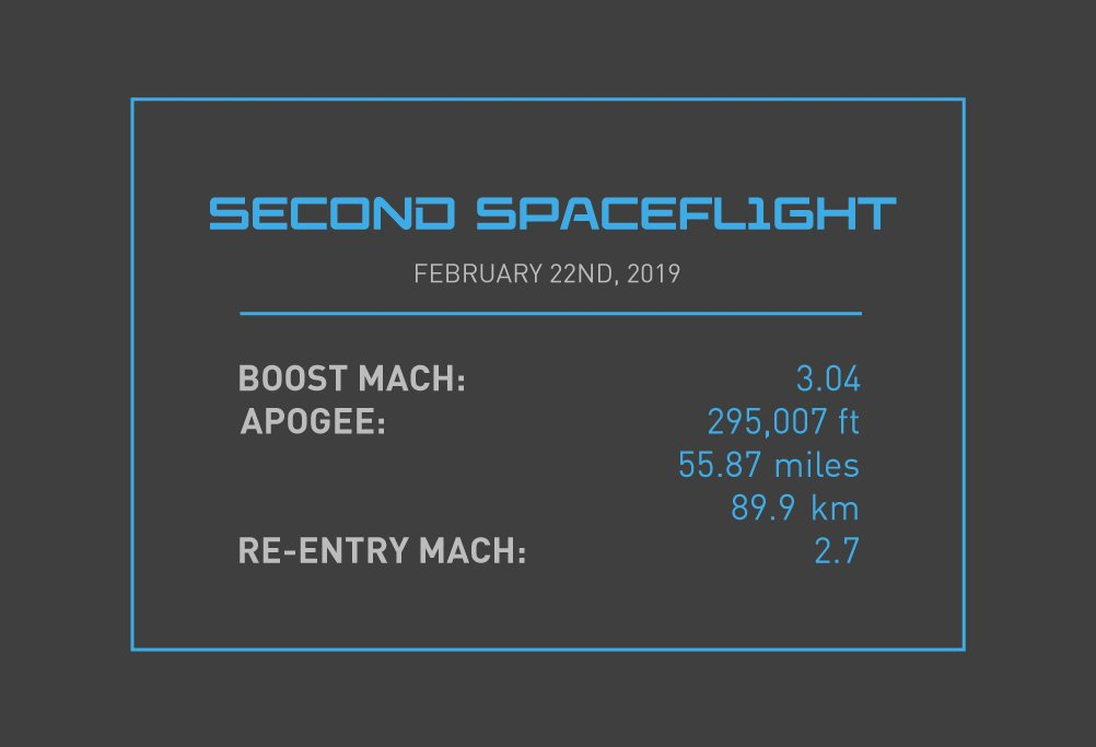 Full confirmed stats from SpaceShipTwo's second trip to space