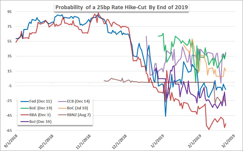 Here's the probability for major central banks to hike rate 25bps subtracted from chance of cut through latest 2019 swaps. Most hawkish ECB?