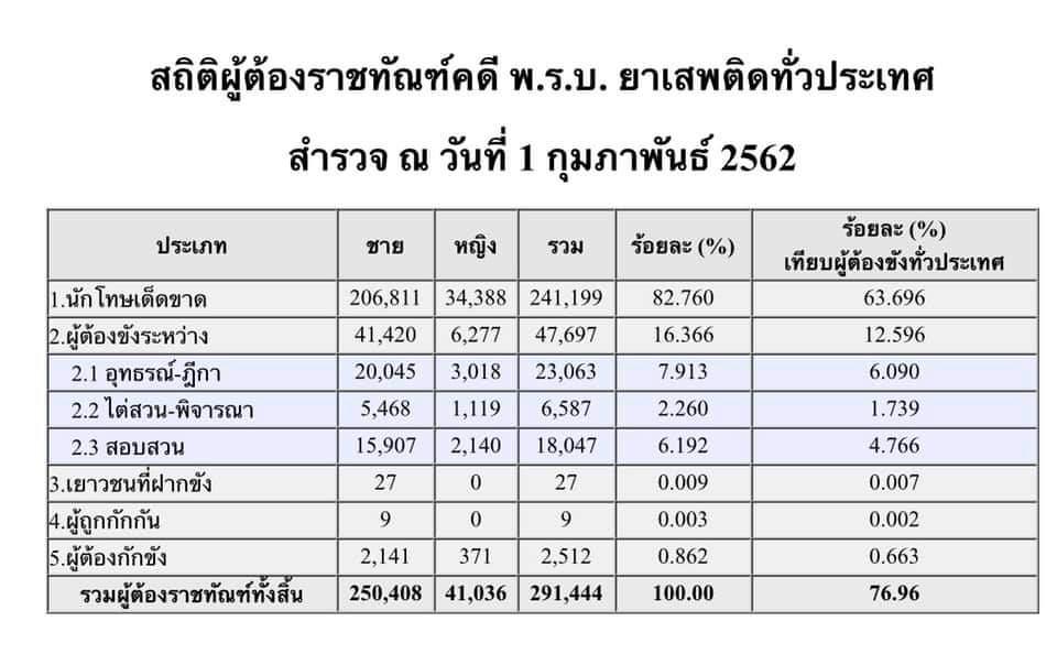 ประเทศไทยมีนักโทษยาเสพติด 291,444 คน