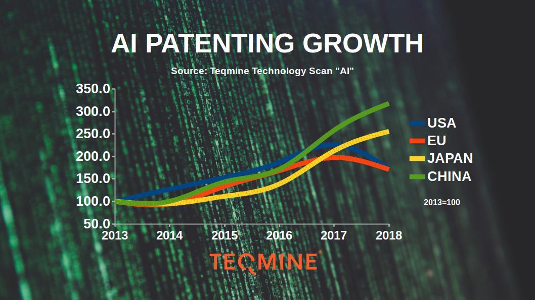 Kiinan ja Japanin #tekoäly patentointi kasvaa vauhdilla. Euroopan vaikea pysyä tässä kilpailussa mukana. Pitäisikö huolestua? #tekoälyaika