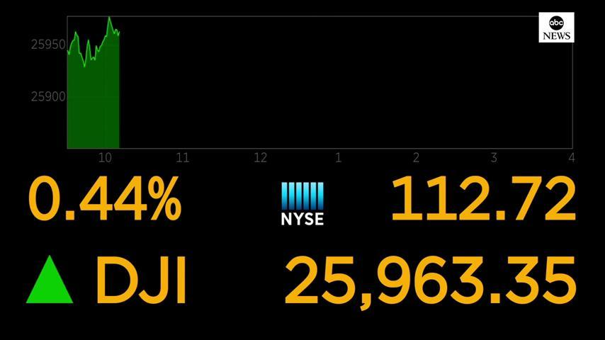 MARKETS: Stocks are opening higher on Wall Street, led by gains in technology and health care companies. https://abcn.ws/2E2Te6J