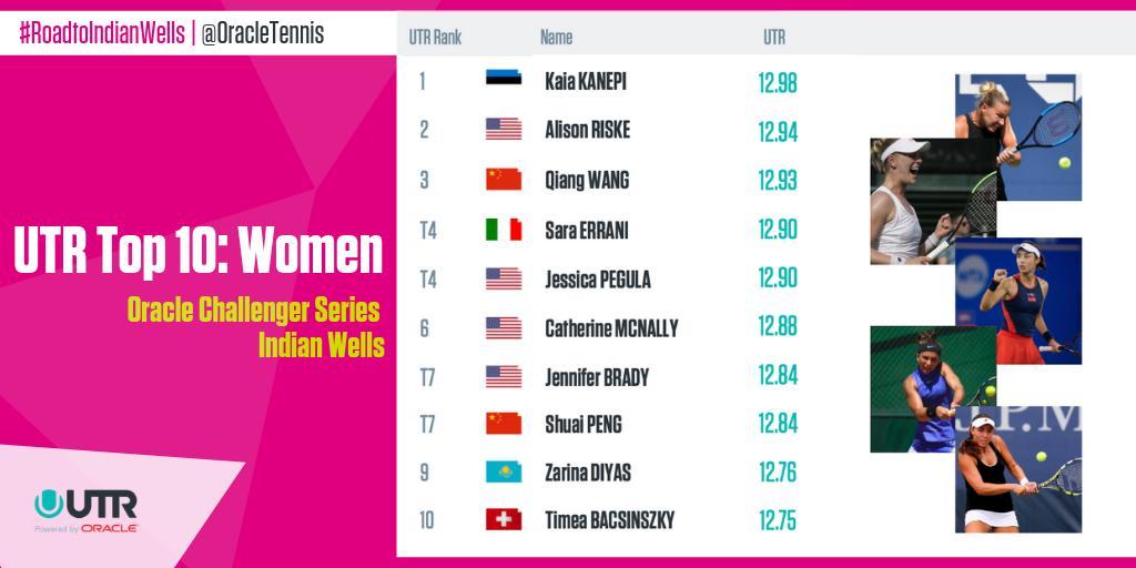WTA INDIAN WELLS 2019 D0BYmp9XQAsy-_u