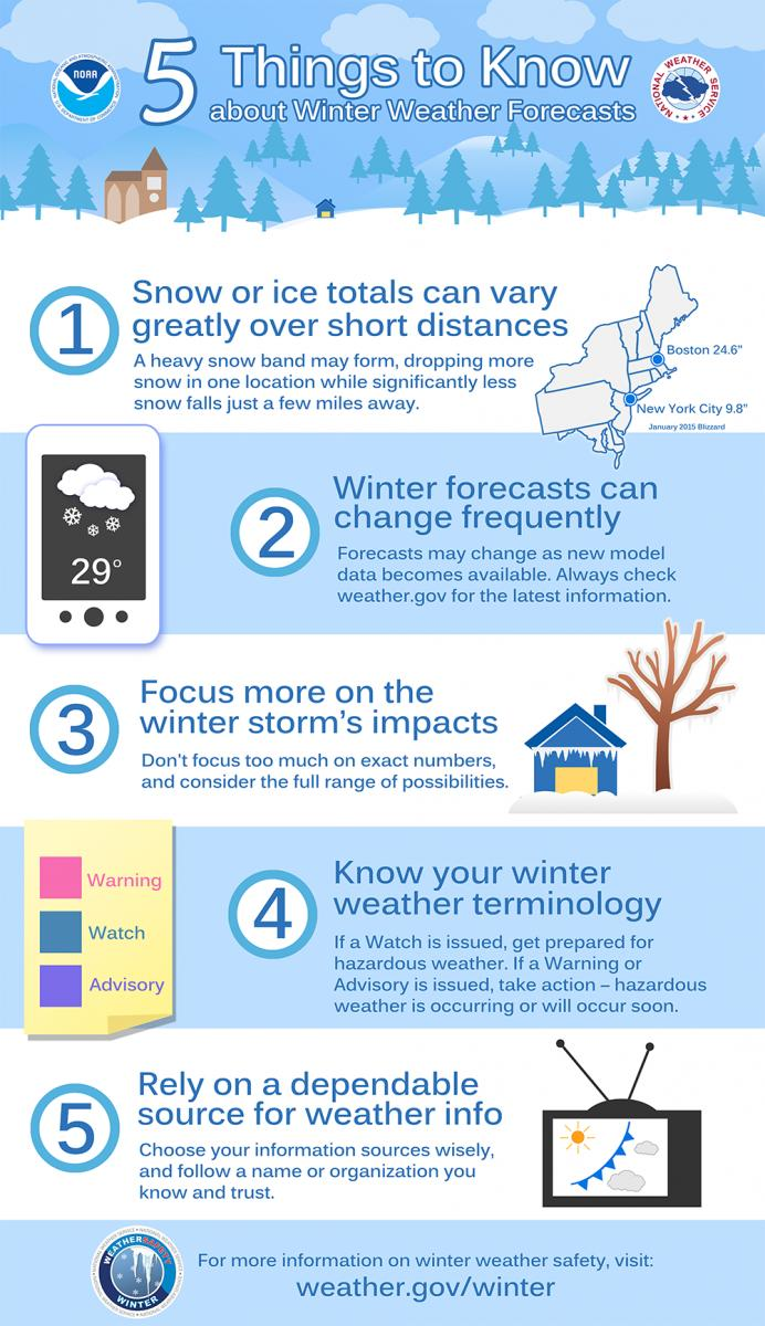 5 things to know about winter weather forecasts. #orwx #wawx