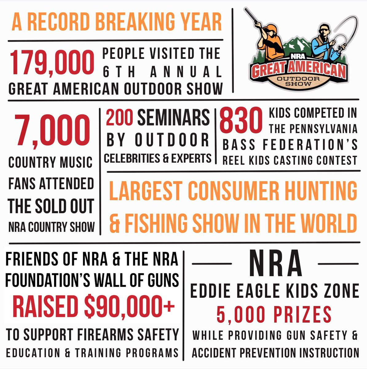 #GAOS2019 was another big success! We welcomed a record 179,000 #outdoors enthusiasts to the world's largest consumer outdoor sports show this year! See how the rest of the numbers stacked up at the #NRA's sixth annual Great American Outdoor Show: http://bit.ly/GAOS2019Record