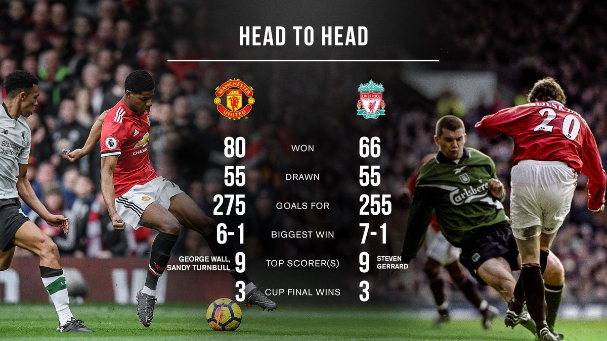 #MUFC v Liverpool: the tale of the tape  <br>http://pic.twitter.com/ybYnFmhZZJ