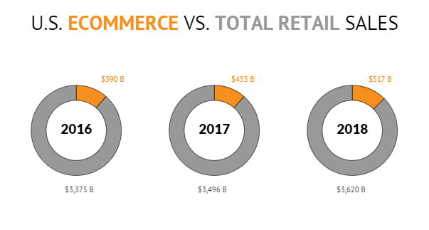 #Online #retail sales increased 15% in 2018 compared to 2017.   https://t.co/YHO0pzoV9c  #FunFactFriday #ecommerce