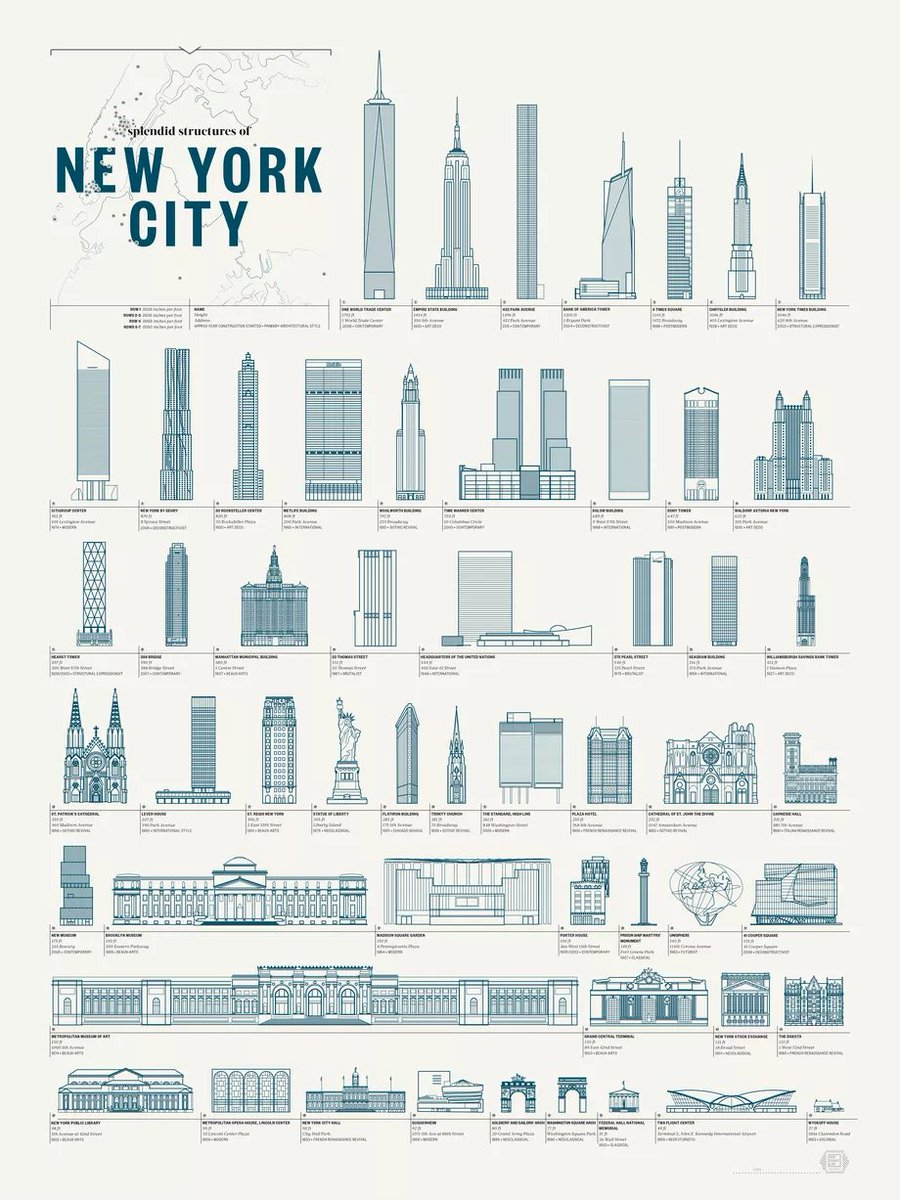 On Popchartlab S Latest Fashionable Poster Https Ny Curbed 2019 2 20 18233309 New York Iconic Buildings Pop Chart Lab Pic Twitter