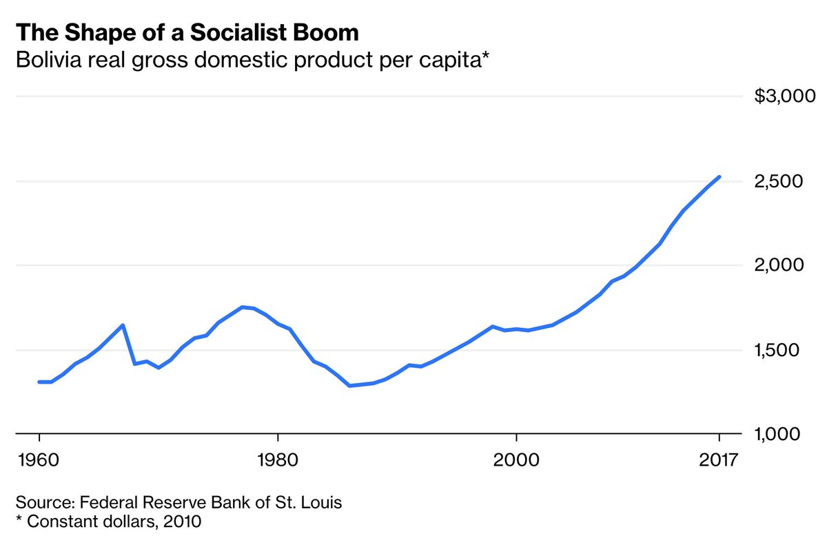 Venezuela is a convenient talking point for President Trump, but it&#39;s more of a kleptocracy than an actual socialist state. For a better example, he should look to Bolivia.  Its socialist economy has been stellar:  https:// bloom.bg/2E2nT42  &nbsp;  <br>http://pic.twitter.com/MLFTNW3vA0