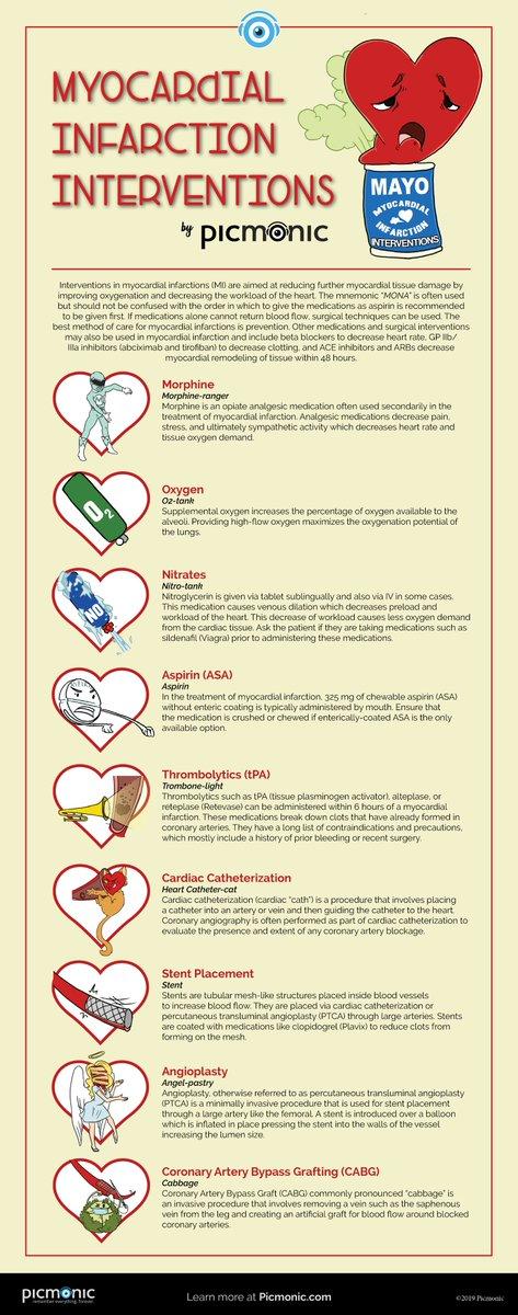 Sketchy Medical Cardiology