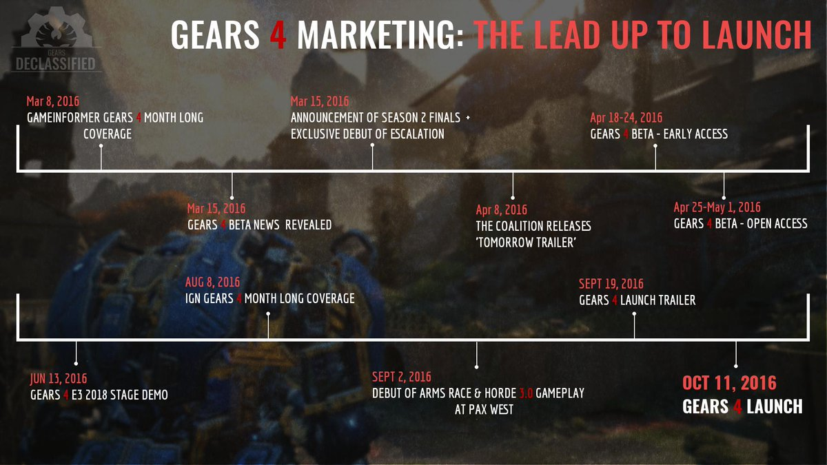 A look back on #GearsofWar4 Marketing, from Pre-E3 2016 all the way till Launch.  Could The Coalition be following something similar marketing plan in light of 3 Gears games are in the works? <br>http://pic.twitter.com/3b6DOqm9WE