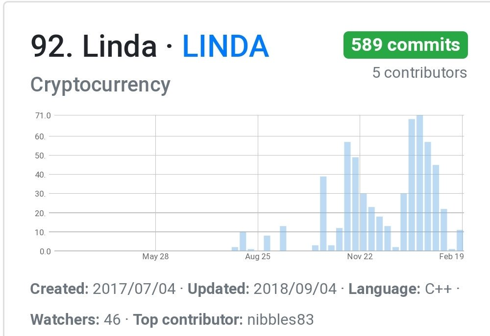 linda cryptocurrency price