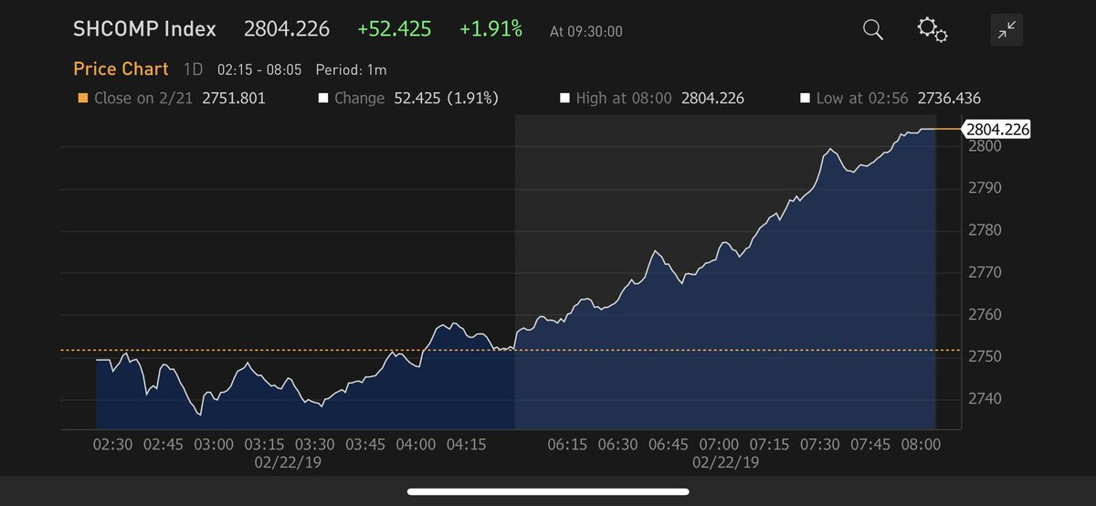 In case you missed it! #China's stock market added almost 1.9% today.