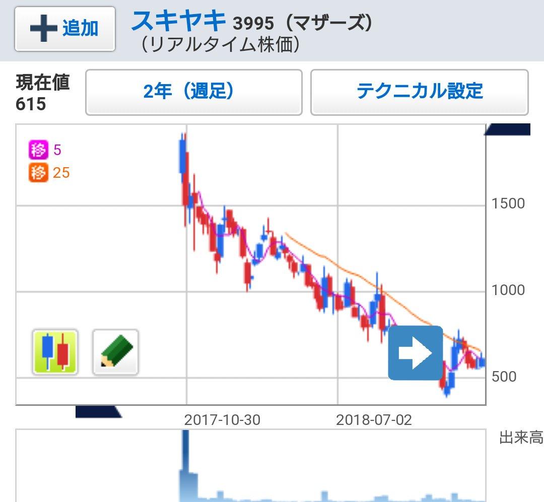 ユーザ ベース 株価