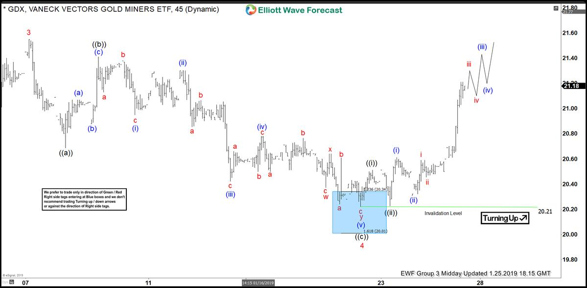 $GDX How we saw the instrument back at 1/25/2019 at https://t.co/9nKozhPrGz  #Elliottwave #Trading #GLD