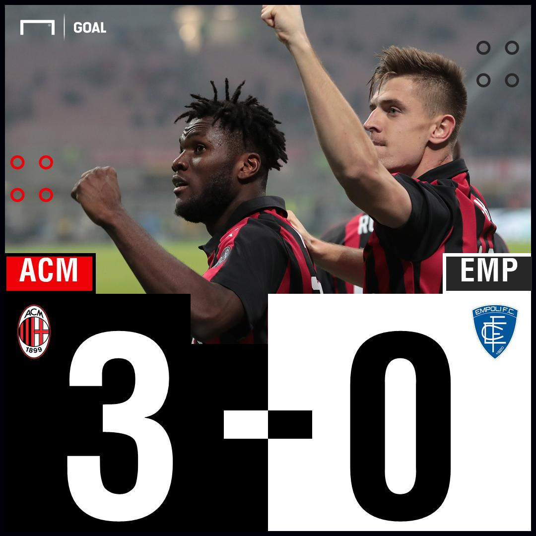 Another day means another win for Milan and another goal for Piatek!