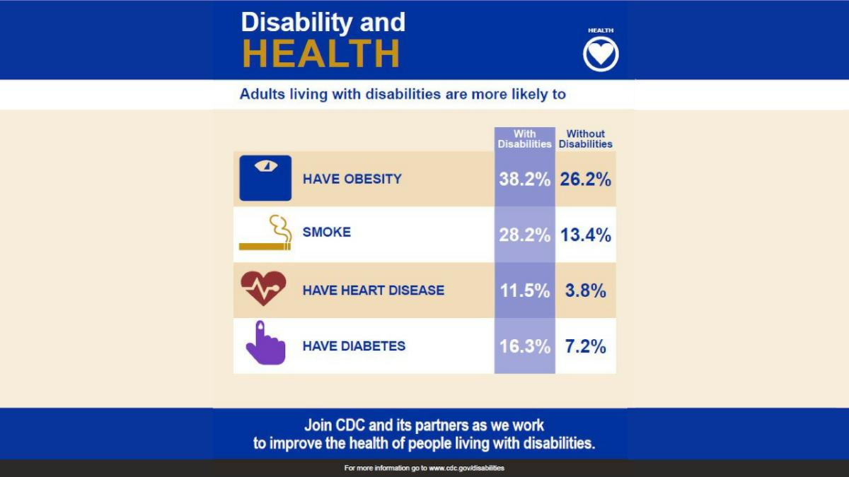 test Twitter Media - HCPs: People with #disabilities are 3 times more likely to have #heartdisease than those without disabilities. In honor of #AmericanHeartMonth, help your patients explore the physical activities suitable for their disability type. https://t.co/9O33ubwifA https://t.co/SpXpDqLgcP