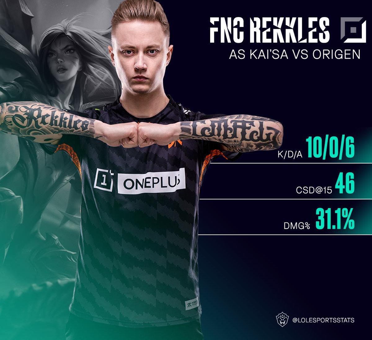 Do you believe in the miracle run? @RekklesLoL will make you believe as he snowballs all the way to another win to end the day! #LEC <br>http://pic.twitter.com/M31tpue6i2